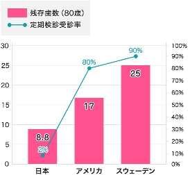 日本の歯科受診率.jpg5555.jpg